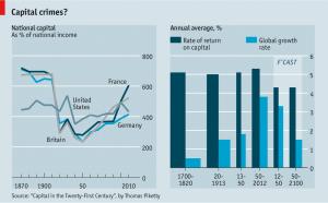 Capiital vs Income Rate of Return